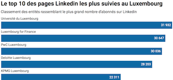 Top 10 LinkeDIn pages in Luxembourg